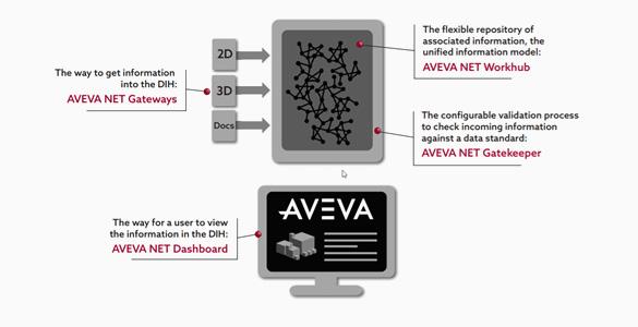 AVEVA NET Gatekeeper