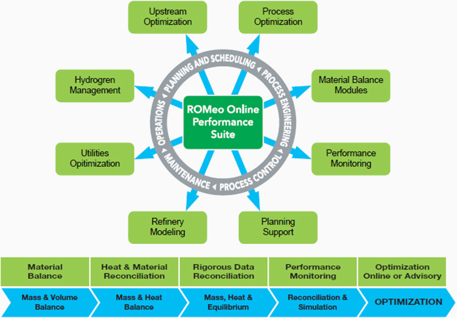 ROMeo Process Optimisation